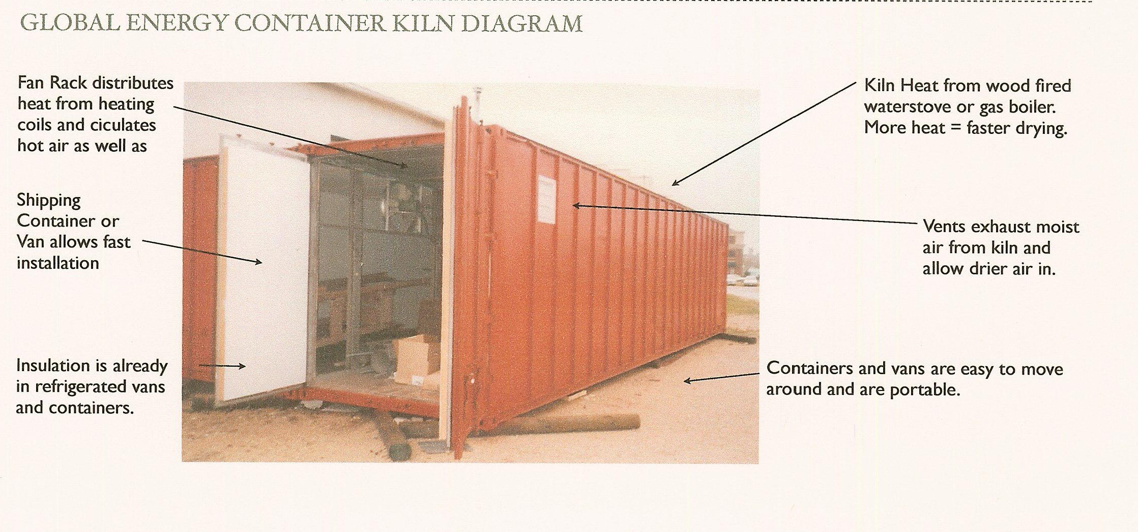 Global Energy container kiln diagram